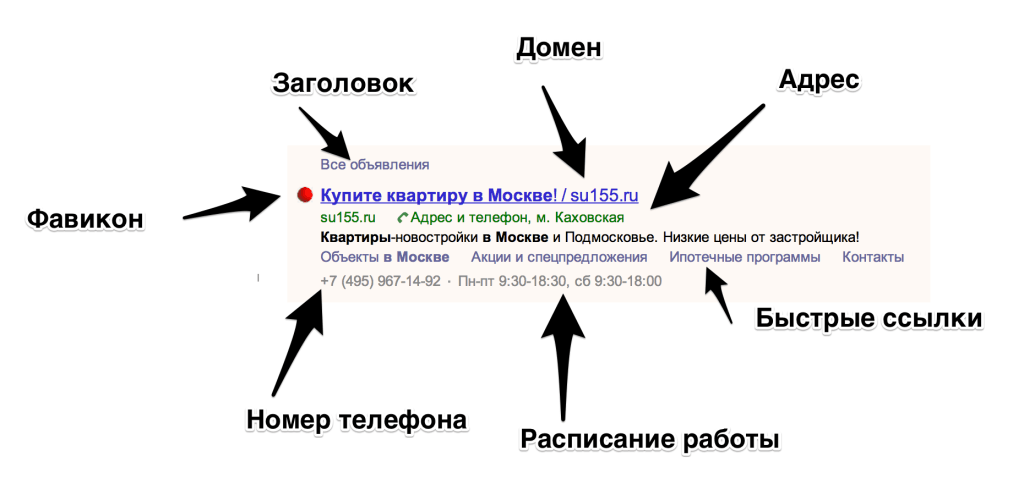 Объявления в Яндекс.Директе имеют 7 очевидных компонентов