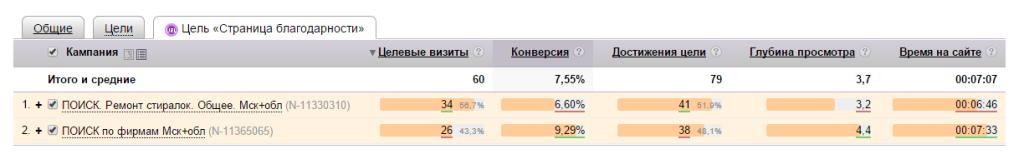 Статистика рекламной кампании