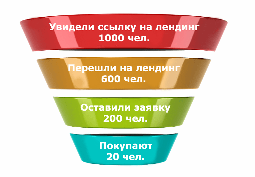 Воронка продаж