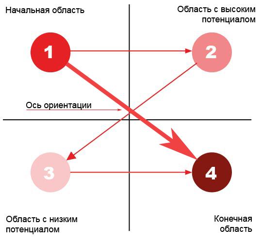 Рис.4 Диаграмма Гутенберга