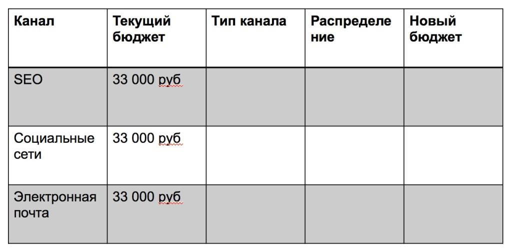 Распределение бюджета