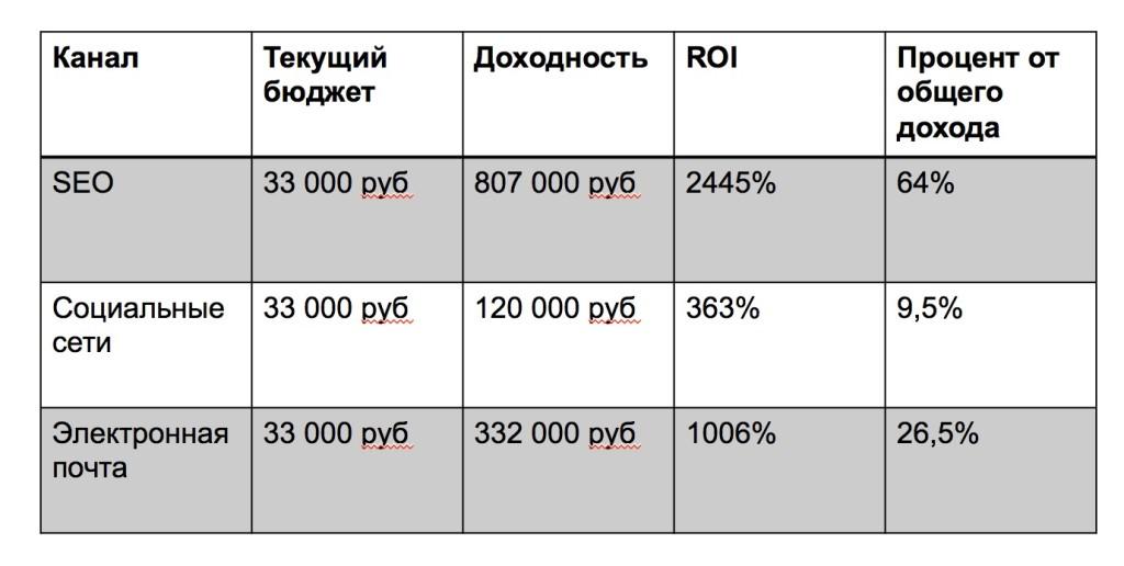 Сравнение доходности по каналам