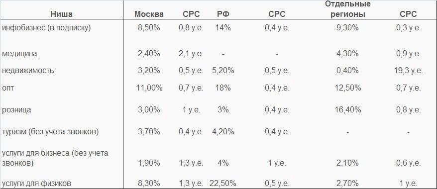 Сводная таблица по стоимости клика