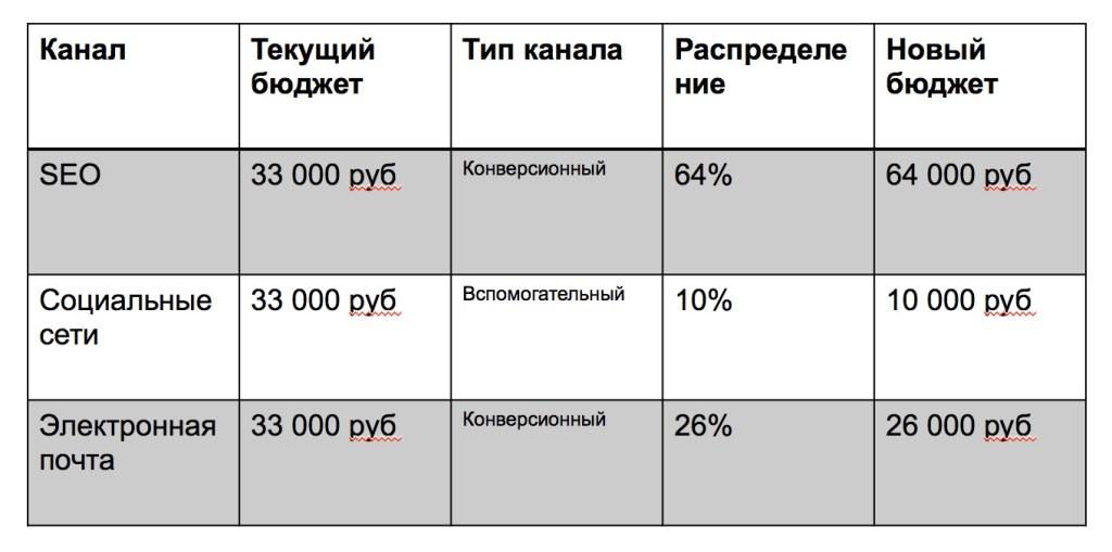 Новое распределение бюджета