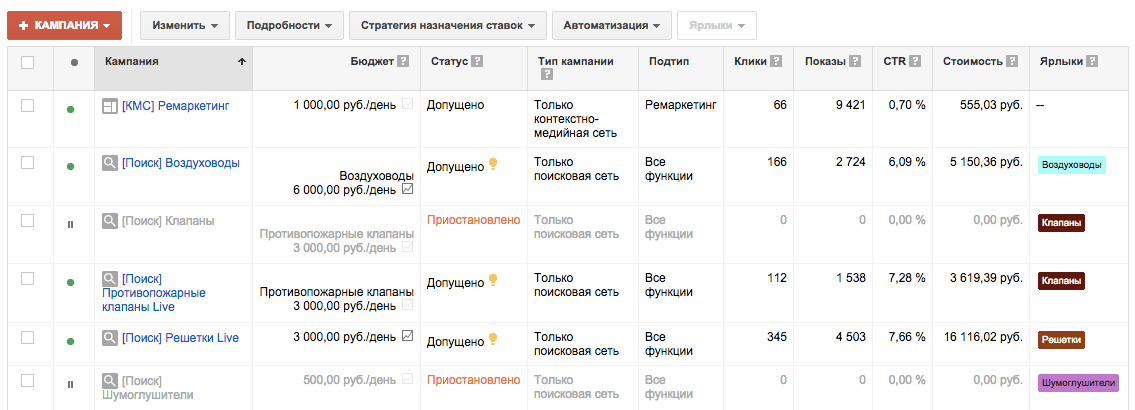 Аккаунт Google AdWords после создания бюджетов и ярлыков