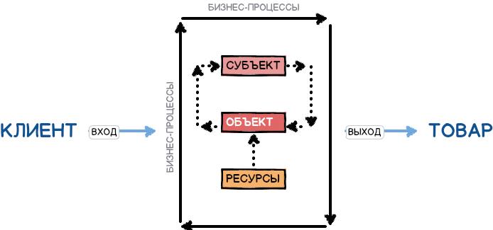 Схема организации бизнес-процесса