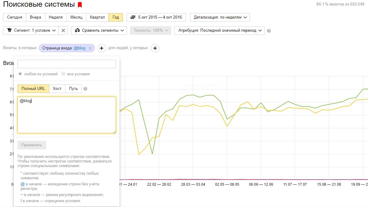 Сегментация поискового трафика в Метрике
