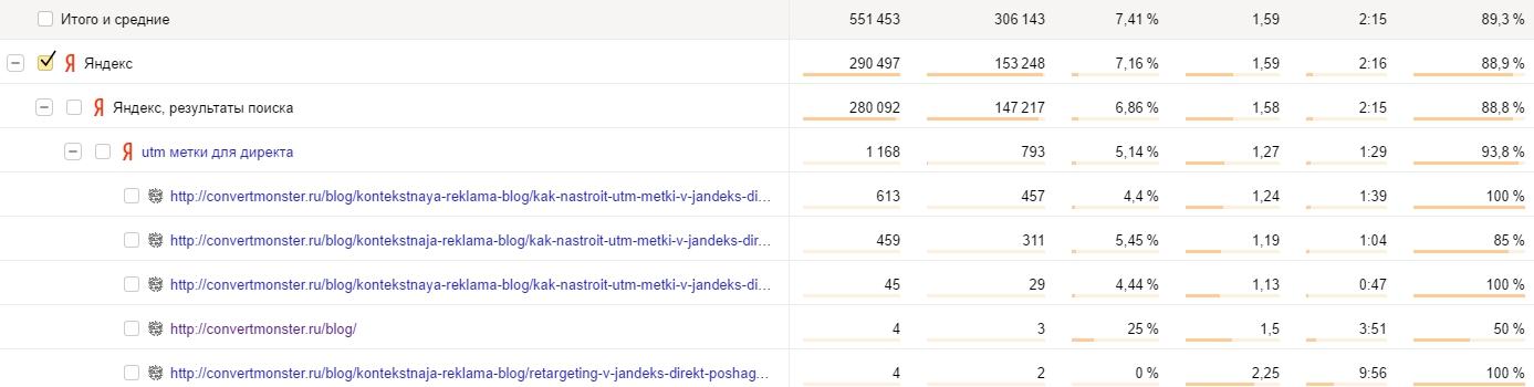 Данные по странице входа в Яндекс.Метрике
