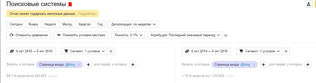 Сравнить сегменты трафика в Яндекс.Метрике