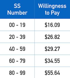 Соответствие между номером социального страхования и ценой
