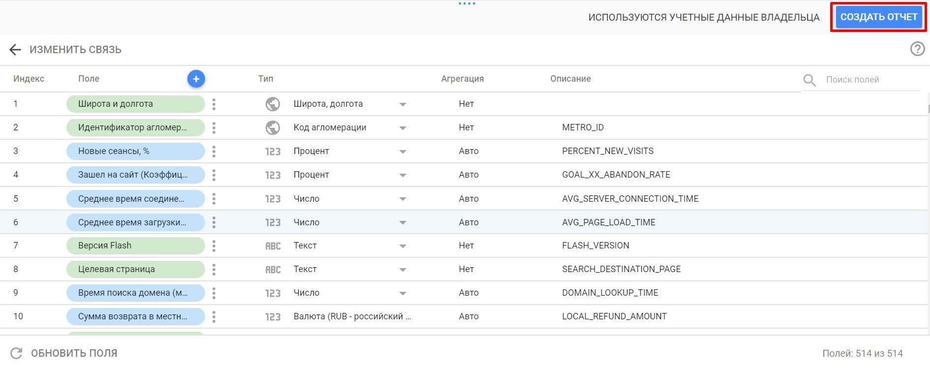 Все параметры и показатели Google Analytics