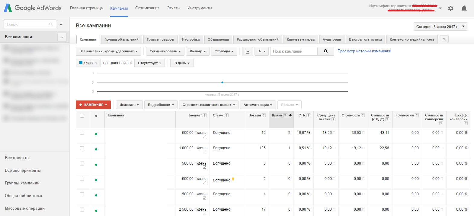 Кампании Google AdWords