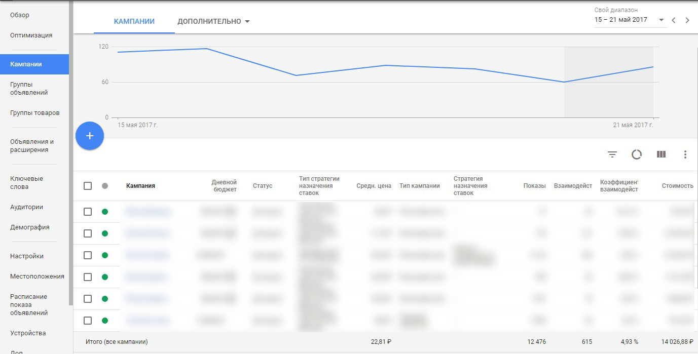 Кампании в новом интерфейсе Google AdWords