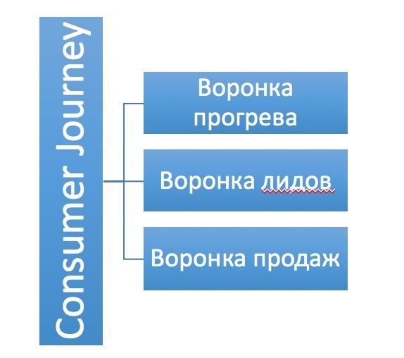 3 типа воронок: воронка прогрева, воронка лидов, воронка продаж