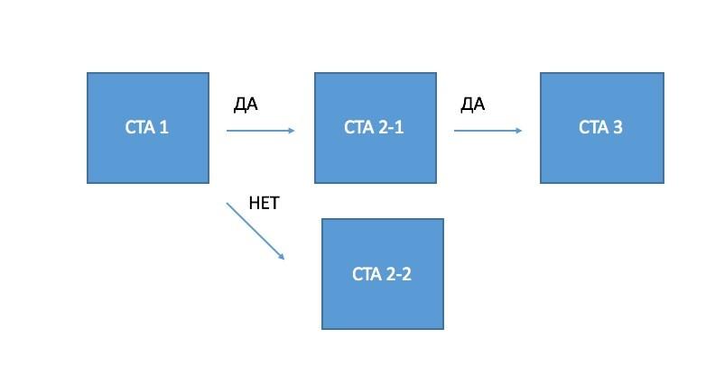 Обычная схема автоворонки