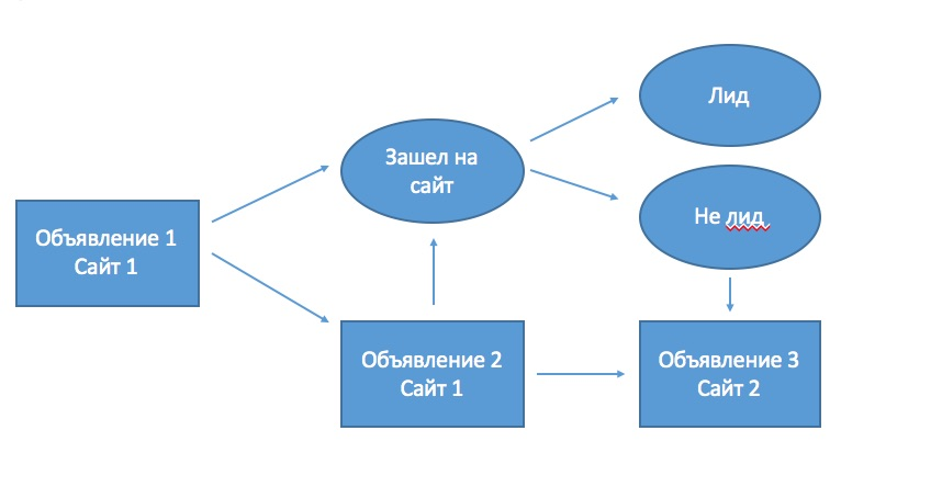 Схема воронки прогрева