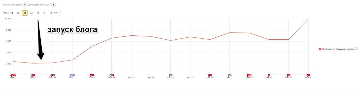 Прирост seo трафика после запуска блога на сайте