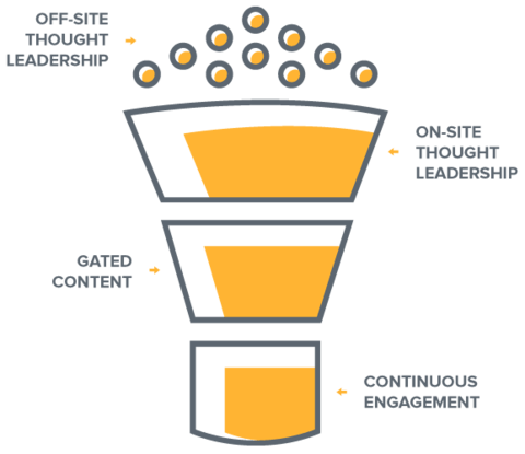 the-inbound-content-funnel-final