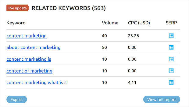 2 semrush related keyword search