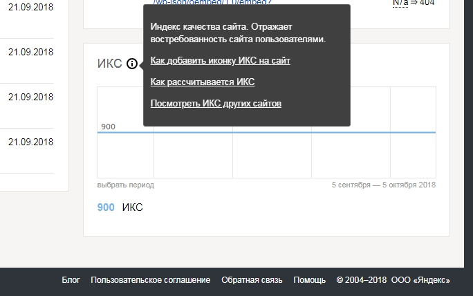 Рисунок 3. скрин с вебмастера и ИКС