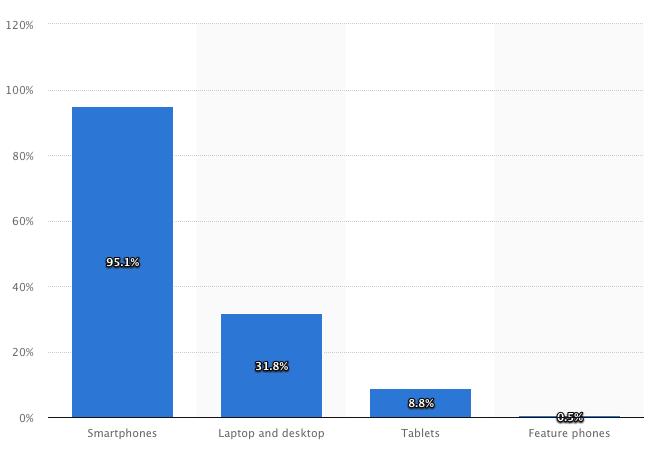 Соотношение количества пользователей, которые просматривают контент на Facebook