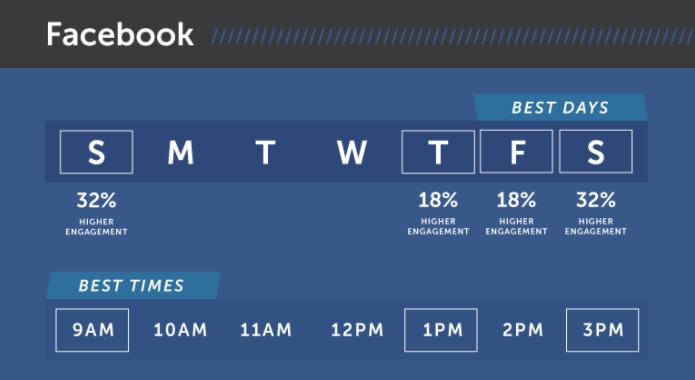 Лучшие дни для публикации контента в Facebook