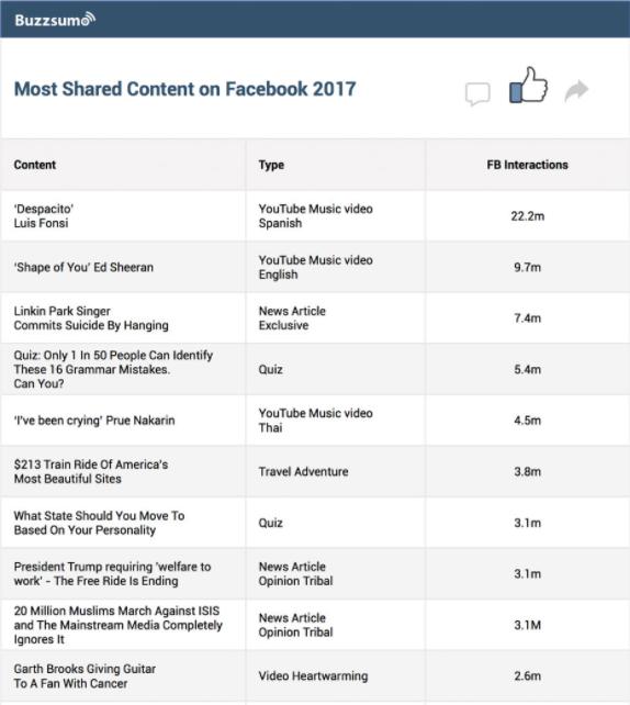 ТОП-10 постов, 2017 года в Facebook