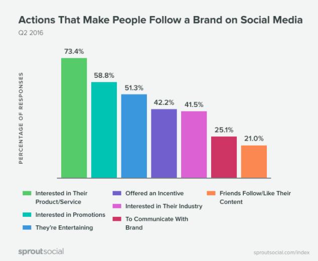 График, того что интересует людей на страницах компаний в соцсетях