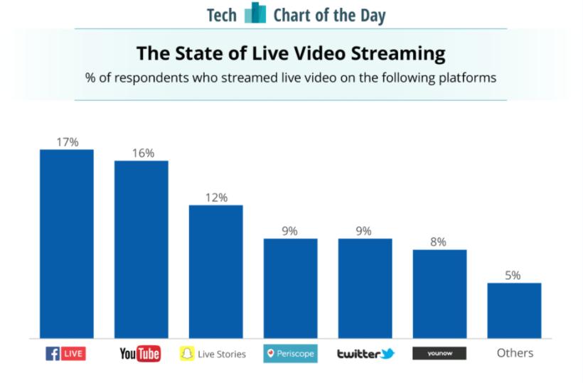 График популярности стриминговых платформ