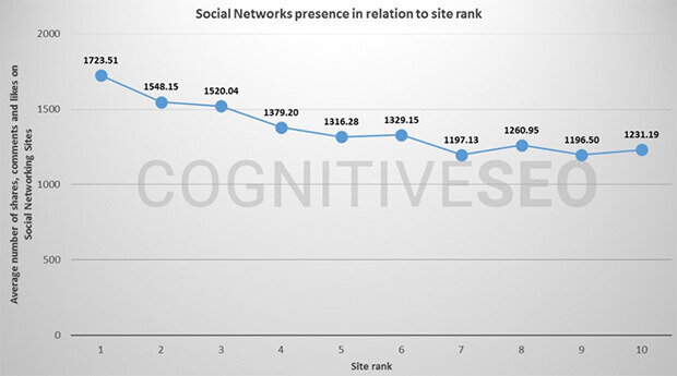 social signals and mobile seo