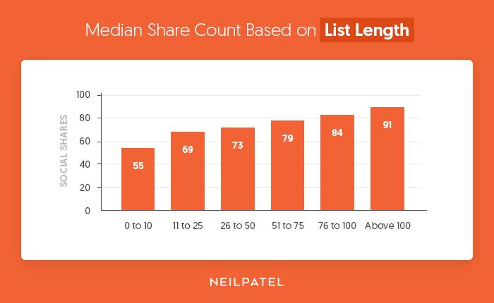 list length