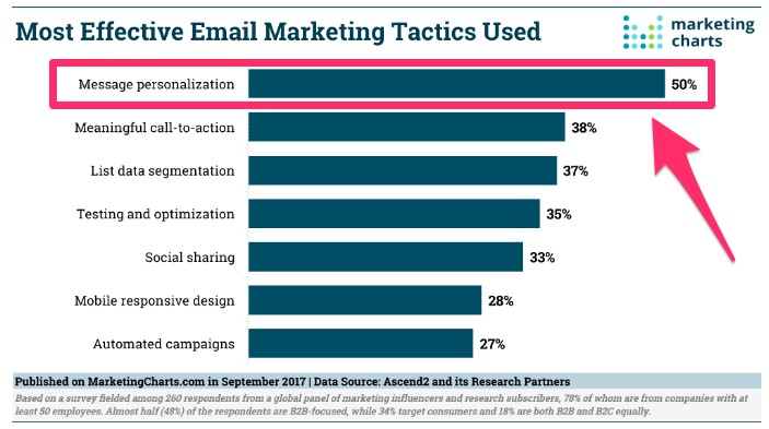 Marketing Charts Semptember 2017 taktika v Email marketinge