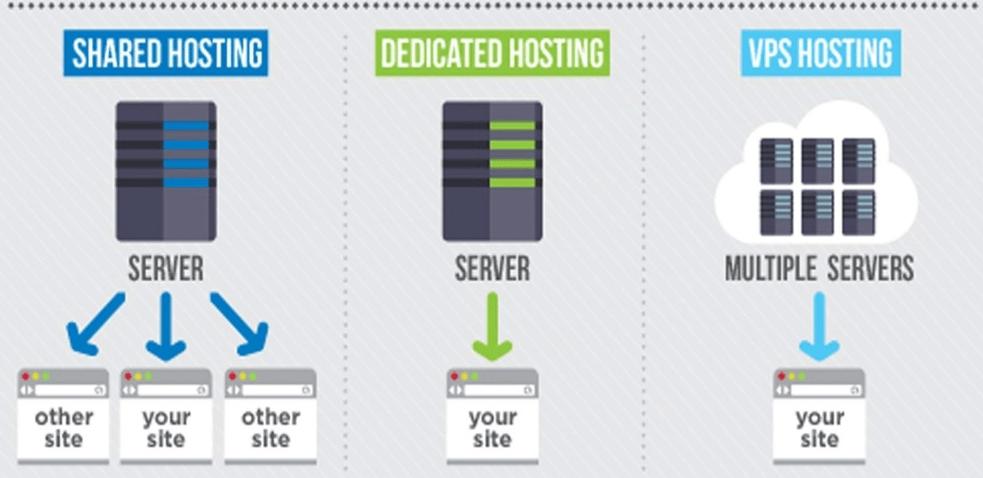 Что такое хостинг сайта и что такое виртуальный хостинг на каком хостинге стоит arizona rp