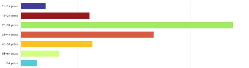 график демографической ситуации на YouTube