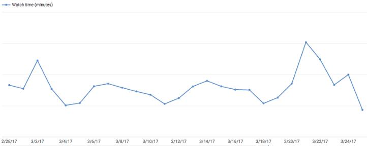 график времени на YouTube