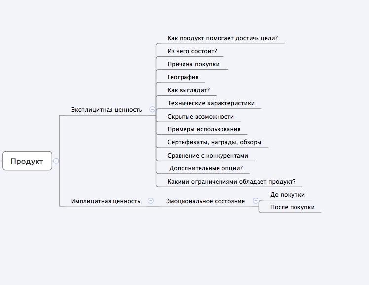 Пример формирования карты продукта