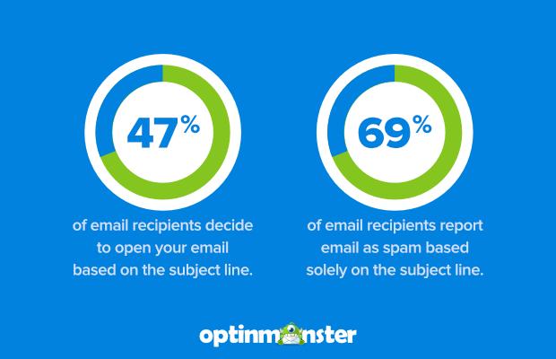 почему вам нужны хорошие темы для писем, открытые ставки сообщают как спам