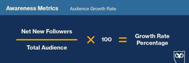 Коэффициент роста аудитории в процентах