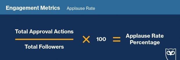 Процент одобрения