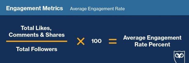 Средний процент вовлечённости