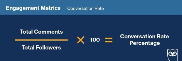 Показатель обсуждения, выраженный в процентах