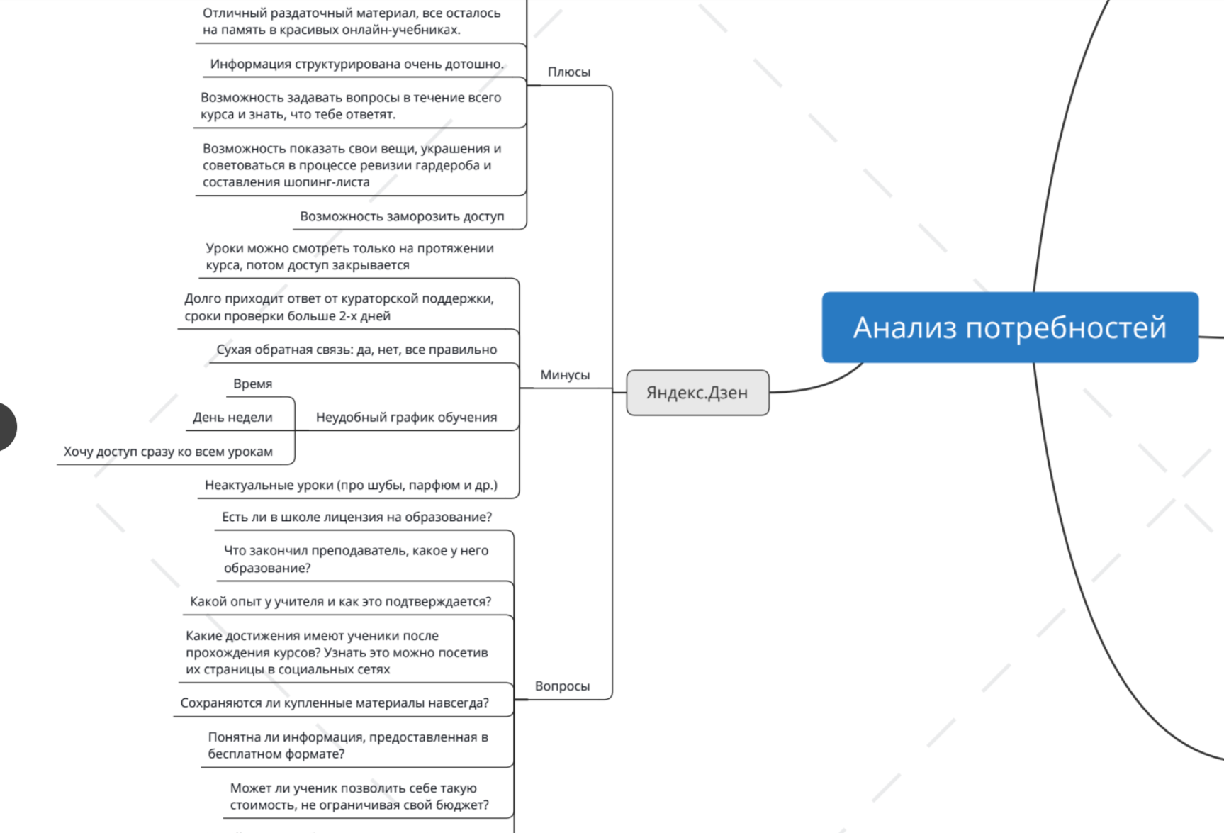 """Данные из файла """"Анализ потребностей"""", собранные из Яндекс.Дзен"""