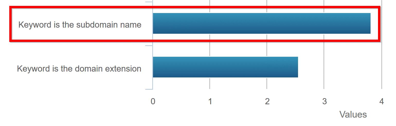 Статистика от Moz по ключевым словам