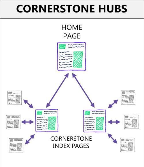 Центры фундаментального контента