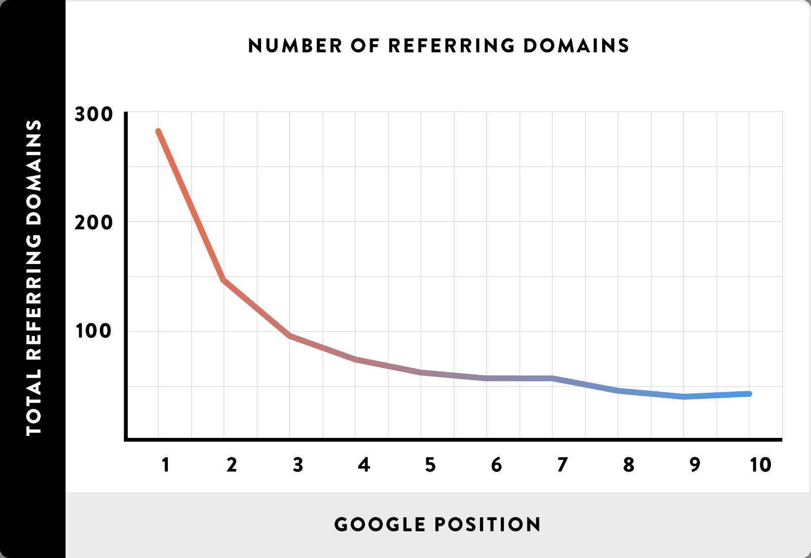 200 факторов ранжирования в Google в 2020 году