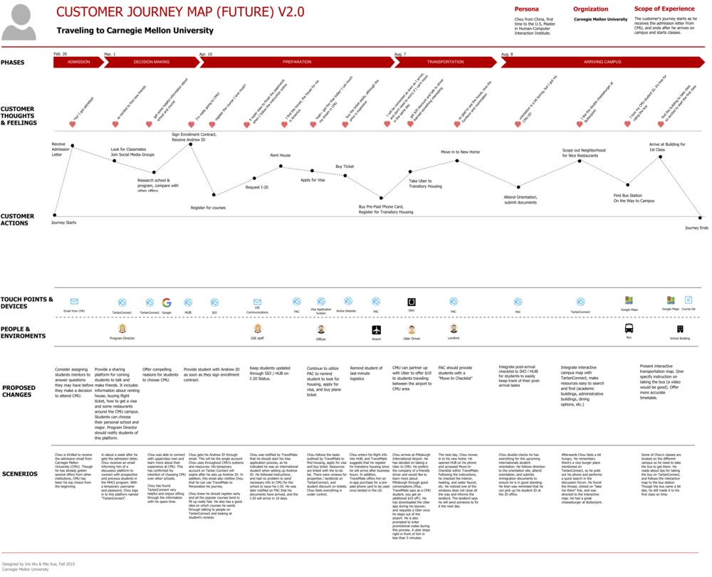 Пример схемы пути будущего клиента в сфере B2C