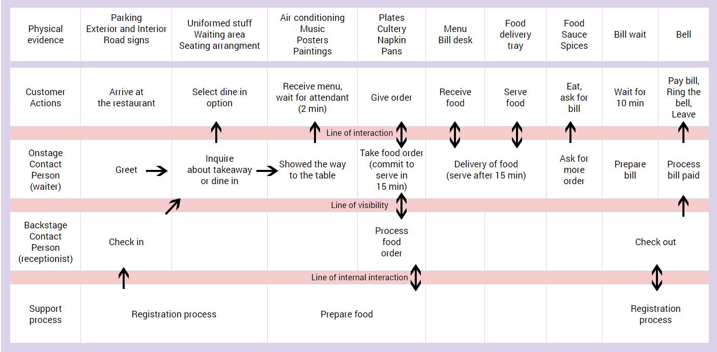 Пример схемы пути индивидуального клиента