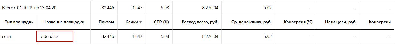 Площадки Яндекс.Директ