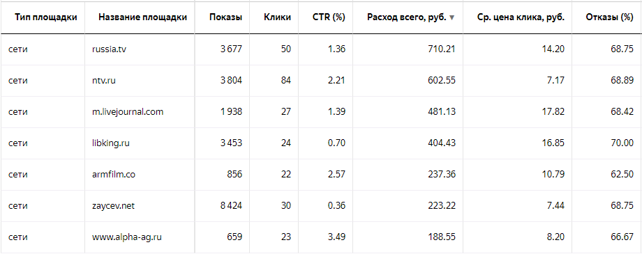 Площадки Яндекс Директ