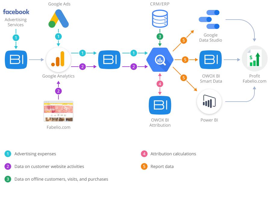 Сервис от OWOX BI для объединения и обработки данных